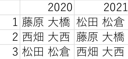 結果 jr 大賞 2021